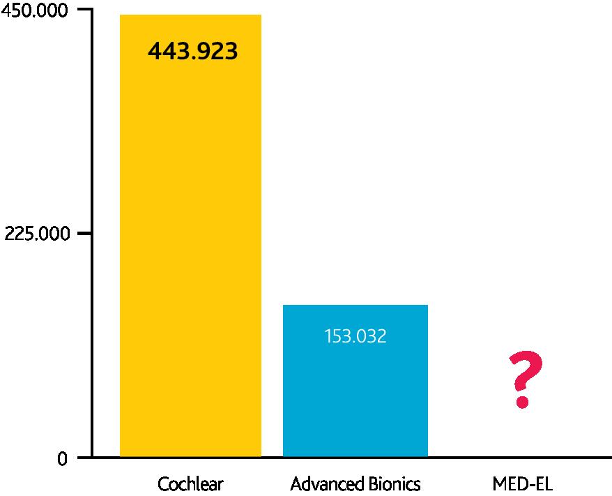 Balkendiagramm, das die Anzahl der registrierten Implantate darstellt