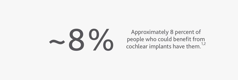 cpn statistic